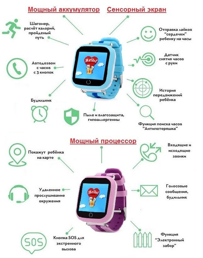 Обзор часов Smart baby watch gw200s