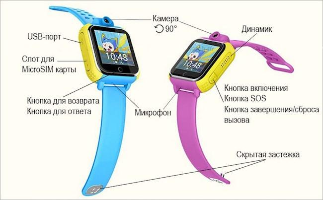 Обзор часов Smart baby watch q75 (gw1000)