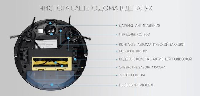 Робот пылесос Поларис - Топ 5 лучших моделей