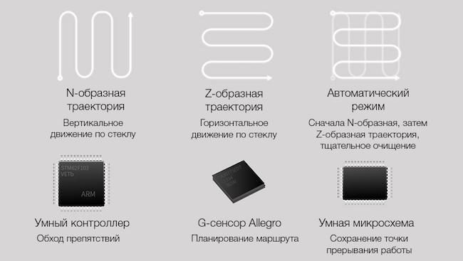 Обзор стеклоочистителя Xiaomi bobot WIN3060