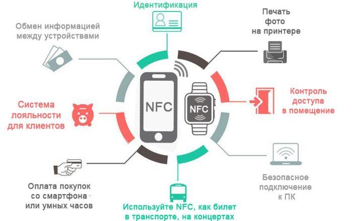Описание NFC модуля в смартфонах: внешний вид, функции и принцип действия